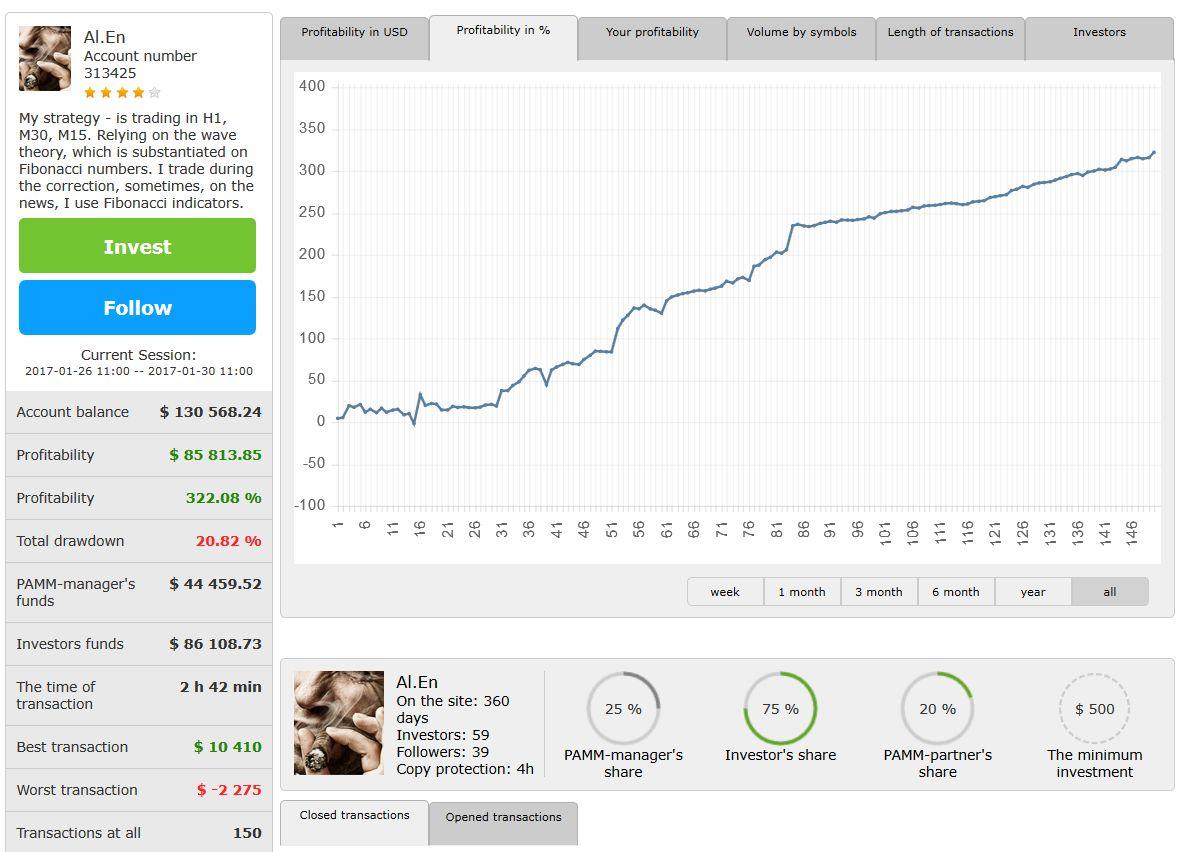 investovanie do PAMM účtov